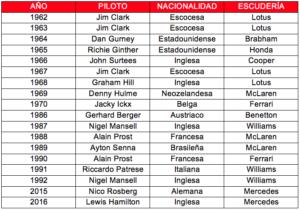 F1 cuadro de ganadores