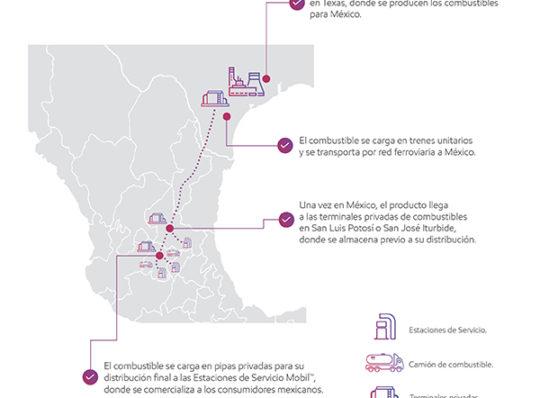 ExxonMobil inaugura estaciones de servicio en Guanajuato